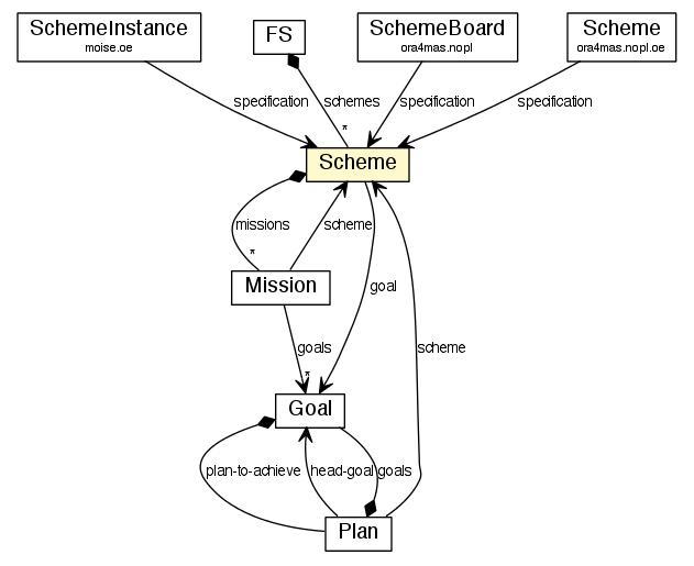 Scheme Moise Mas Organisational Model